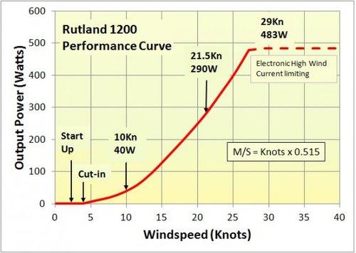 Rutland - Vindkraftverk Rutland 1200