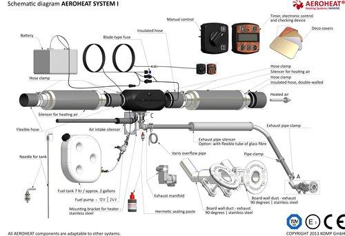 Aeroheat - Dieselvärmare Classic