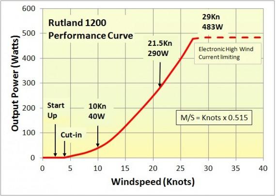 Windgenerator Rutland 1200 - Windgeneratoren und Zubehör